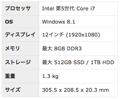 「ThinkPad X250」スペック表