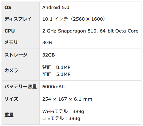 Xperia Z4 Tablet スペック表