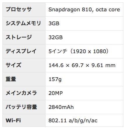 スペック表「HTC One M9」