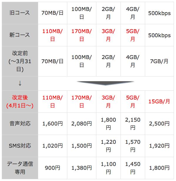 「OCN モバイル ONE」新料金表