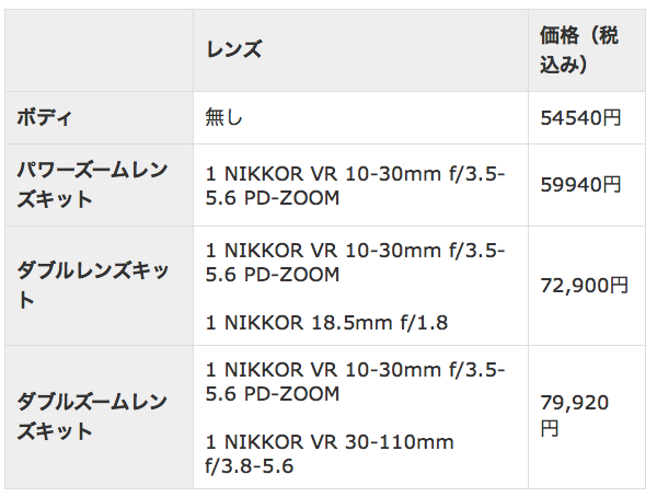 「Nikon 1 J5」価格