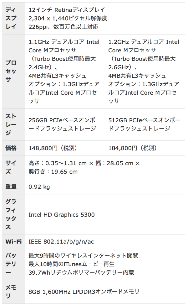 macbookスペック表