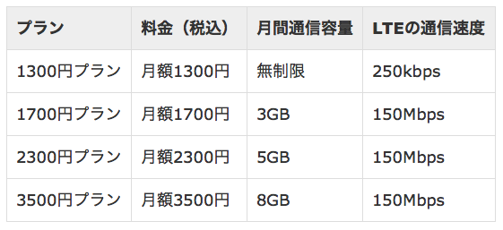 「WIRELESS GATE WiFi+LTE ヨドバシカメラオリジナル 音声通話対応SIMカード」料金表