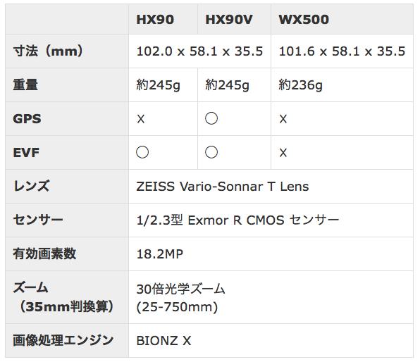 仕様表「DSC-HX90V/DSC-HX90/DSC-WX500」
